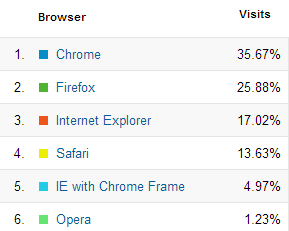 kdb developer web browsers