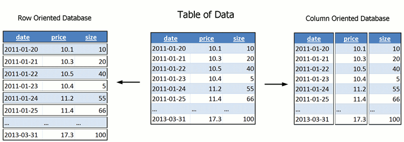 What is a Column-Oriented Database » Time Series Data